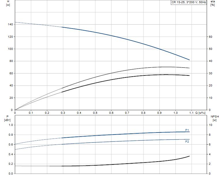 Гидравлические характеристики насоса Grundfos CR 1S-25 A-A-A-E-HQQE артикул: 96515616