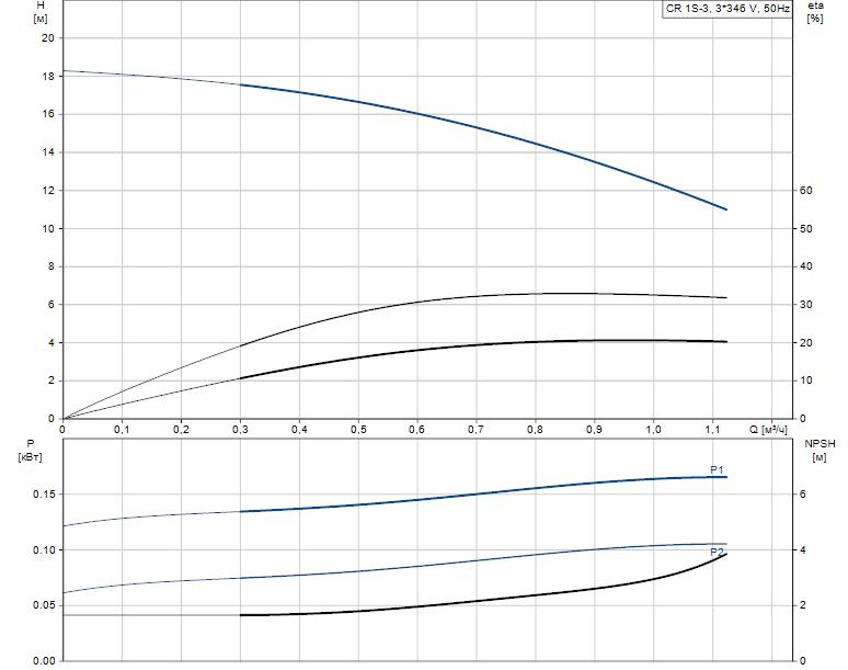 Гидравлические характеристики насоса Grundfos CR 1S-3 A-FGJ-A-E-HQQE артикул: 96515712
