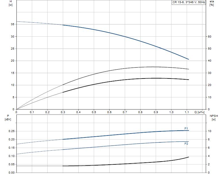 Гидравлические характеристики насоса Grundfos CR 1S-6 A-FGJ-A-E-HQQE артикул: 96515717