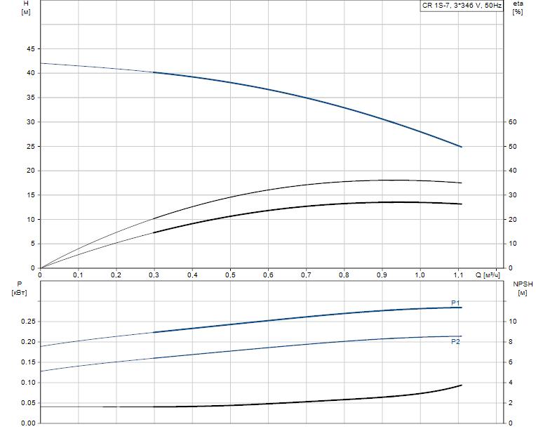 Гидравлические характеристики насоса Grundfos CR 1S-7 A-FGJ-A-E-HQQE артикул: 96515718