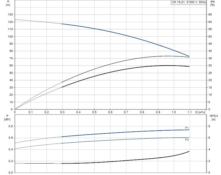 Гидравлические характеристики насоса Grundfos CR 1S-21 A-FGJ-A-E-HQQE артикул: 96515730