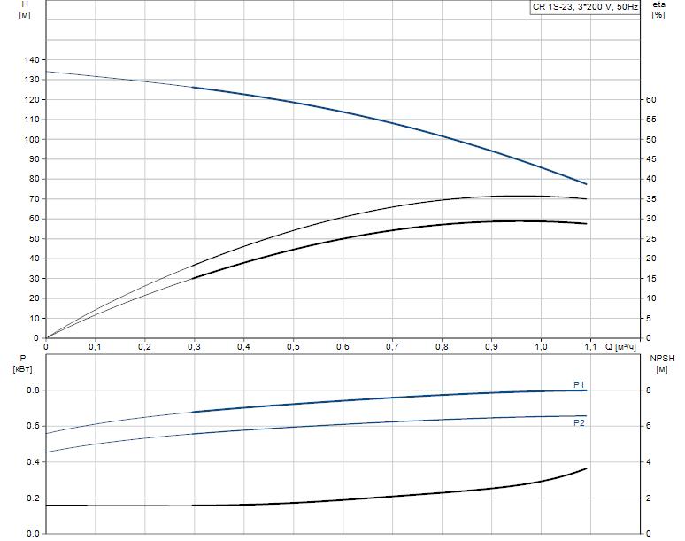 Гидравлические характеристики насоса Grundfos CR 1S-23 A-FGJ-A-E-HQQE артикул: 96515731