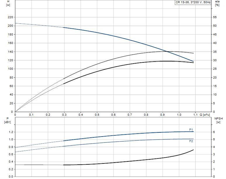 Гидравлические характеристики насоса Grundfos CR 1S-36 A-FGJ-A-E-HQQE артикул: 96515739