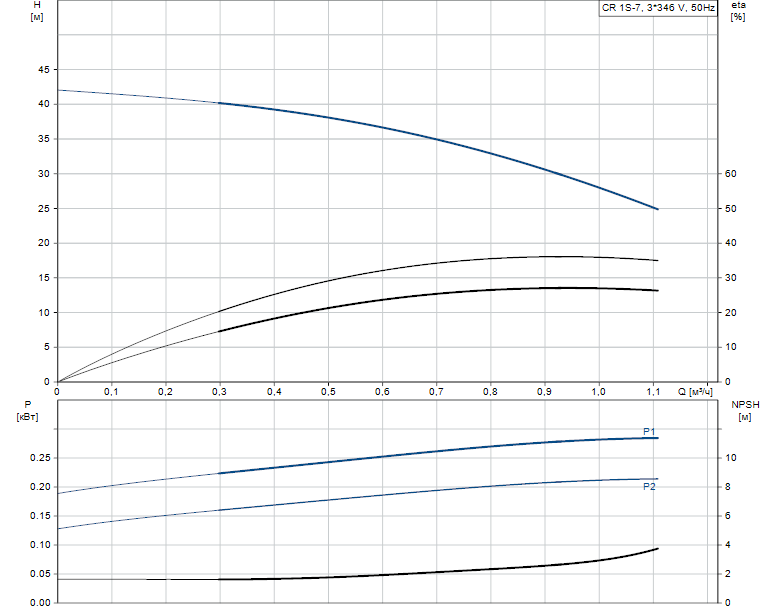 Гидравлические характеристики насоса Grundfos CR 1S-7 A-FGJ-A-V-HQQV артикул: 96515749