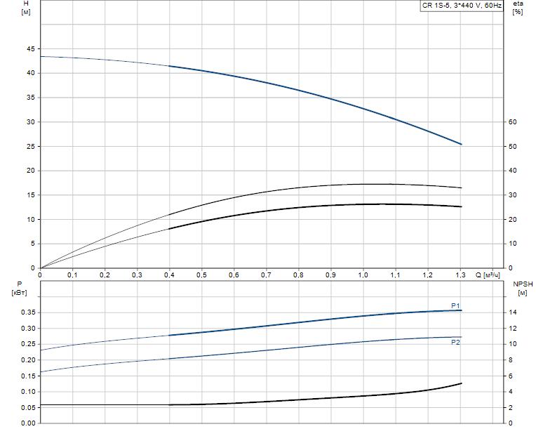 Гидравлические характеристики насоса Grundfos CR 1S-5 A-A-A-E-HQQE артикул: 96517300
