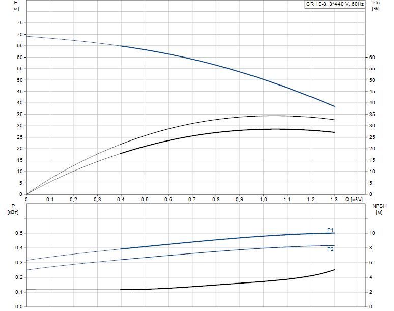 Гидравлические характеристики насоса Grundfos CR 1S-8 A-A-A-E-HQQE артикул: 96517303