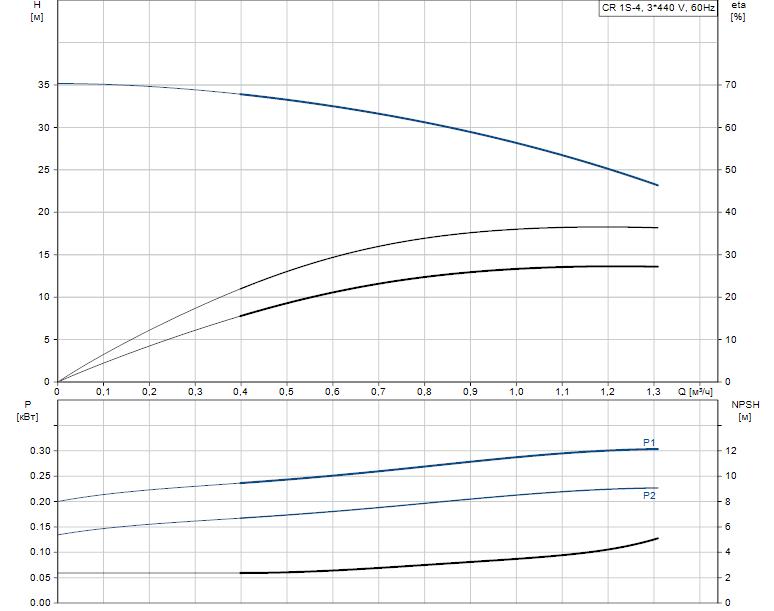 Гидравлические характеристики насоса Grundfos CR 1S-4 A-A-A-V-HQQV артикул: 96517314