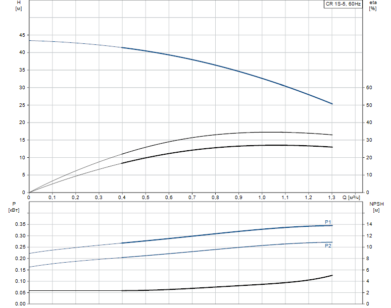 Гидравлические характеристики насоса Grundfos CR 1S-5 A-A-A-E-HQQE артикул: 96517330