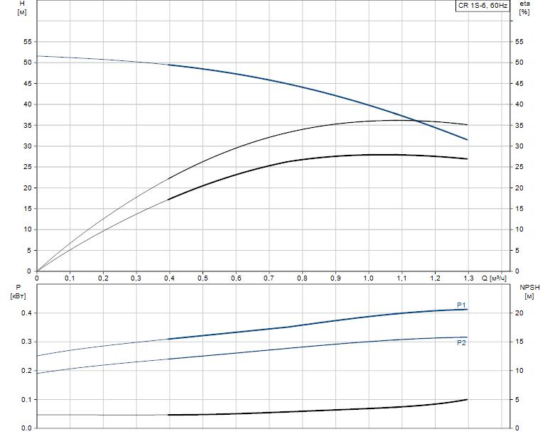 Гидравлические характеристики насоса Grundfos CR 1S-6 A-A-A-E-HQQE артикул: 96517331