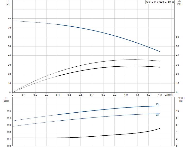 Гидравлические характеристики насоса Grundfos CR 1S-9 A-A-A-E-HQQE артикул: 96517334