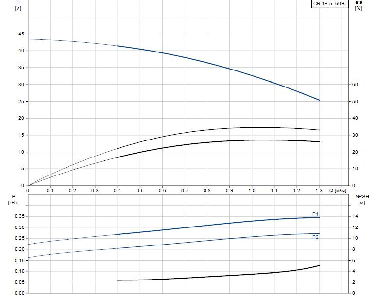 Гидравлические характеристики насоса Grundfos CR 1S-5 A-A-A-V-HQQV артикул: 96517343