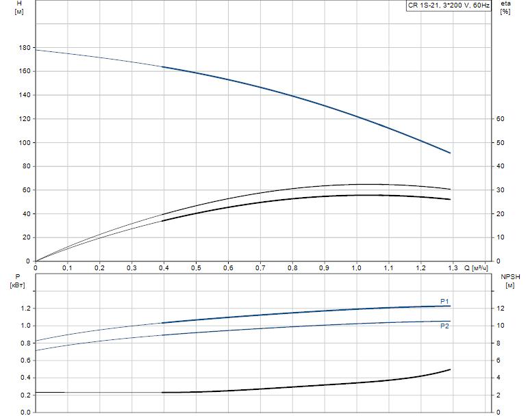 Гидравлические характеристики насоса Grundfos CR 1S-21 A-FGJ-A-V-HQQV артикул: 96517352