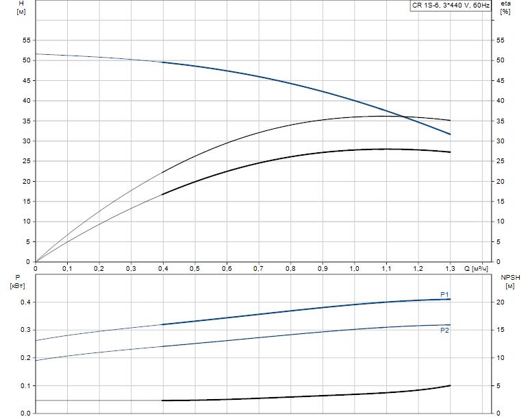 Гидравлические характеристики насоса Grundfos CR 1S-6 A-FGJ-A-E-HQQE артикул: 96517357