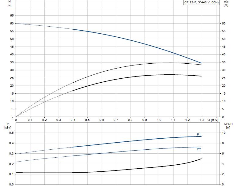Гидравлические характеристики насоса Grundfos CR 1S-7 A-FGJ-A-E-HQQE артикул: 96517358