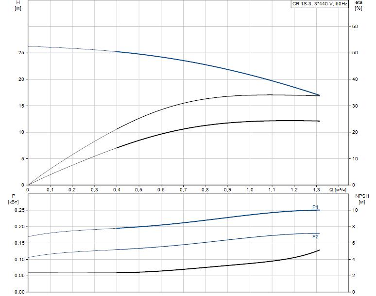 Гидравлические характеристики насоса Grundfos CR 1S-3 A-FGJ-A-V-HQQV артикул: 96517372