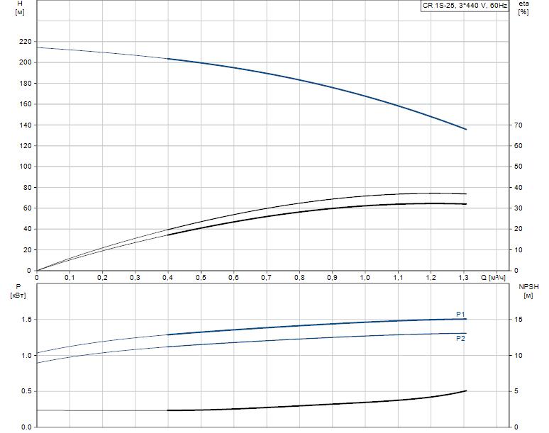 Гидравлические характеристики насоса Grundfos CR 1S-25 A-FGJ-A-V-HQQV артикул: 96517387