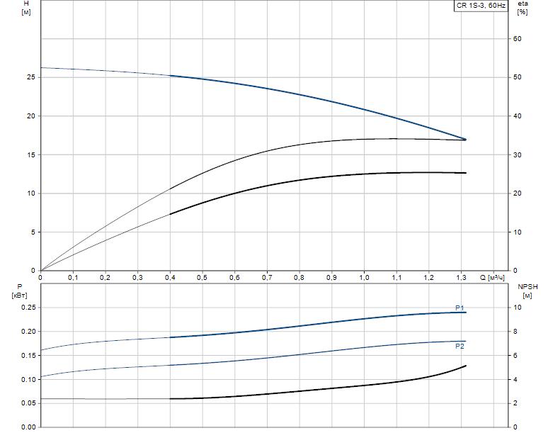 Гидравлические характеристики насоса Grundfos CR 1S-3 A-FGJ-A-E-HQQE артикул: 96517390