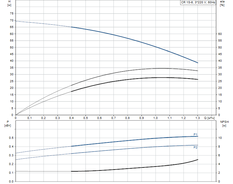 Гидравлические характеристики насоса Grundfos CR 1S-8 A-FGJ-A-E-HQQE артикул: 96517395