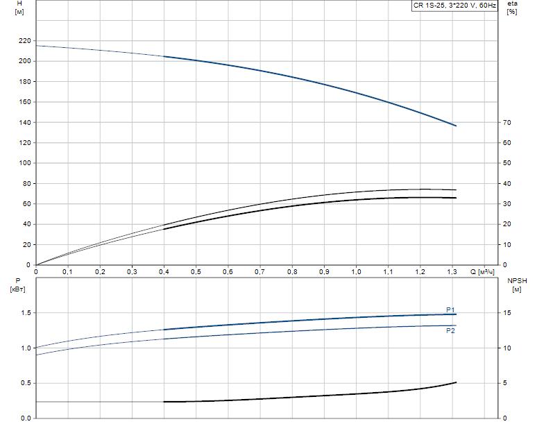 Гидравлические характеристики насоса Grundfos CR 1S-25 A-FGJ-A-E-HQQE артикул: 96524565