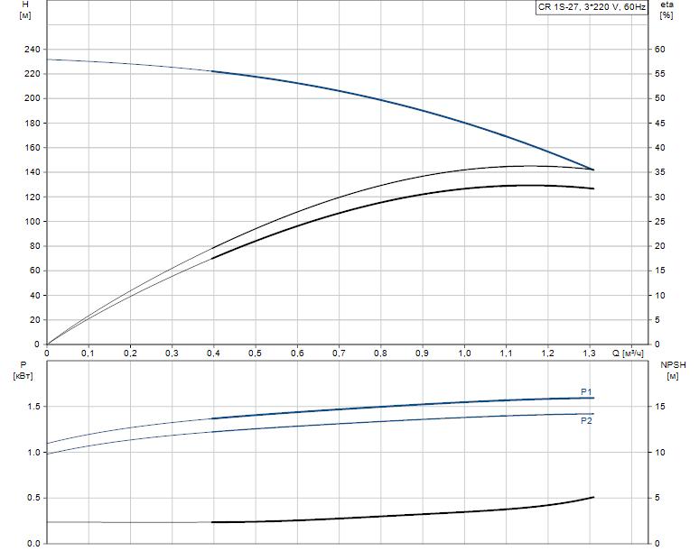 Гидравлические характеристики насоса Grundfos CR 1S-27 A-FGJ-A-E-HQQE артикул: 96524566