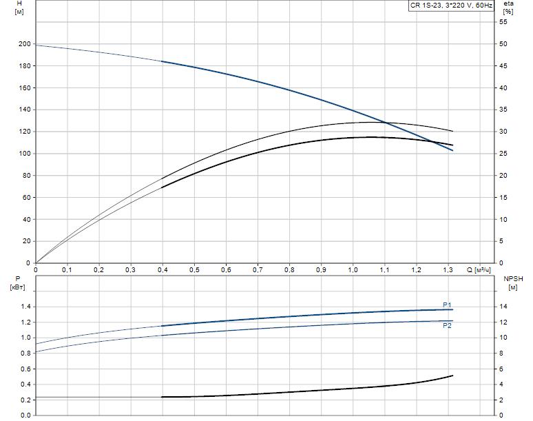Гидравлические характеристики насоса Grundfos CR 1S-23 A-FGJ-A-V-HQQV артикул: 96524570