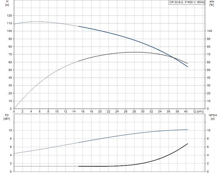 Гидравлические характеристики насоса Grundfos CR 32-6-2 A-F-A-E-HQQE артикул: 96526225