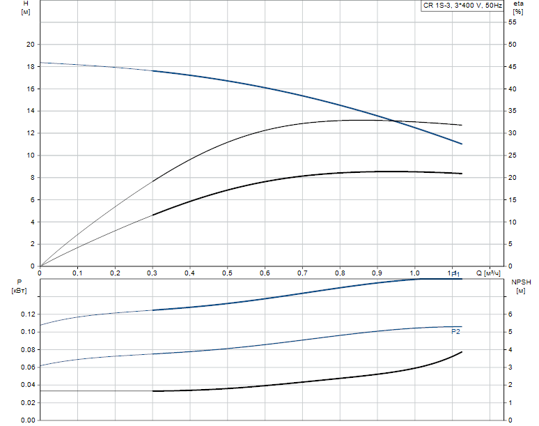 Гидравлические характеристики насоса Grundfos CR 1S-3 A-A-A-E-HQQE артикул: 96556277