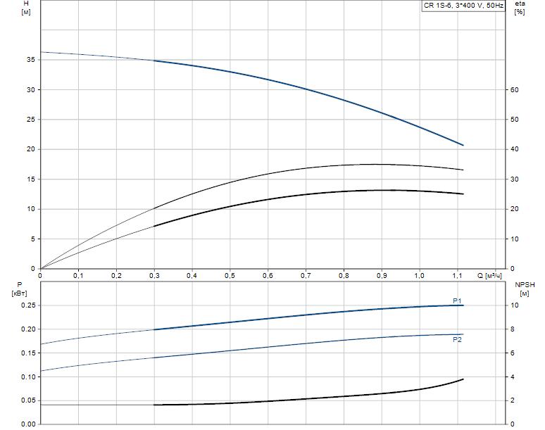 Гидравлические характеристики насоса Grundfos CR 1S-6 A-A-A-E-HQQE артикул: 96556280