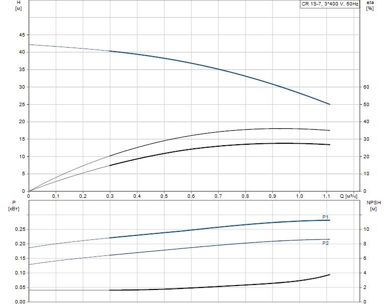 Гидравлические характеристики насоса Grundfos CR 1S-7 A-A-A-E-HQQE артикул: 96556282