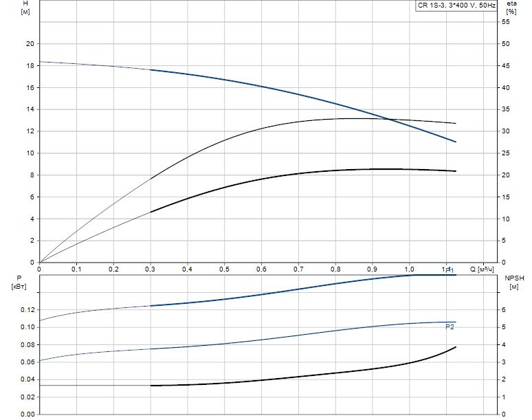 Гидравлические характеристики насоса Grundfos CR 1S-3 A-A-A-V-HQQV артикул: 96556327