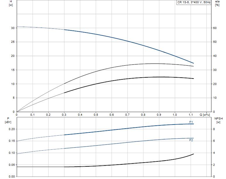 Гидравлические характеристики насоса Grundfos CR 1S-5 A-A-A-V-HQQV артикул: 96556329