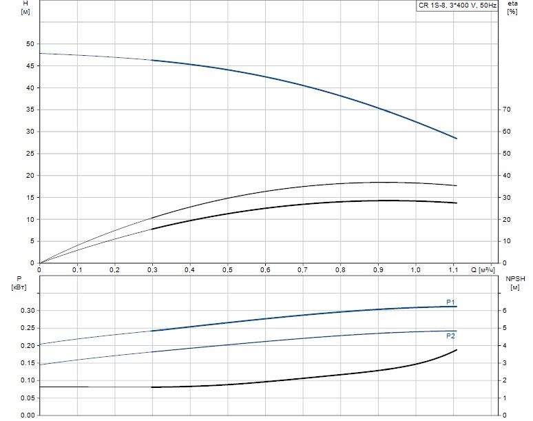 Гидравлические характеристики насоса Grundfos CR 1S-8 A-A-A-V-HQQV артикул: 96556333