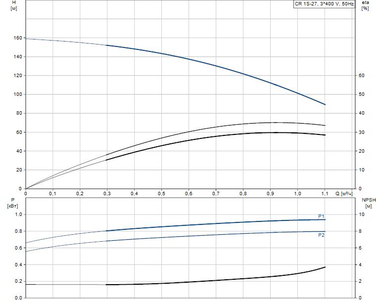 Гидравлические характеристики насоса Grundfos CR 1S-27 A-A-A-V-HQQV артикул: 96556346