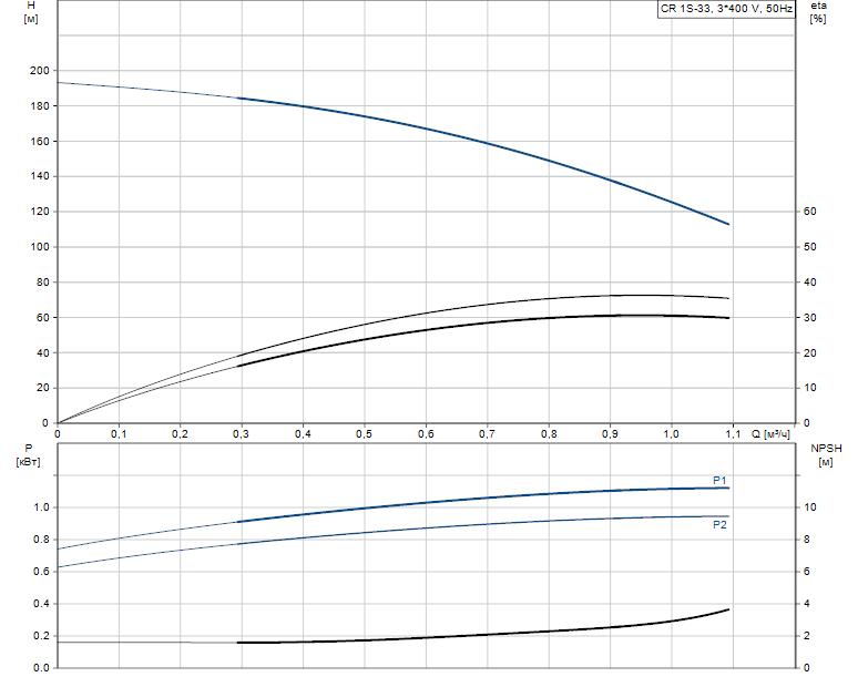 Гидравлические характеристики насоса Grundfos CR 1S-33 A-FGJ-A-E-HQQE артикул: 96556402