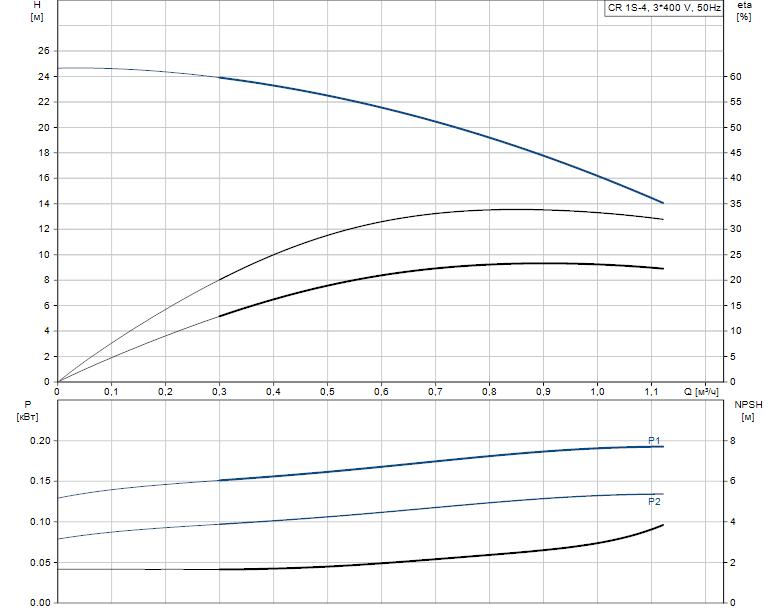 Гидравлические характеристики насоса Grundfos CR 1S-4 A-FGJ-A-V-HQQV артикул: 96556406