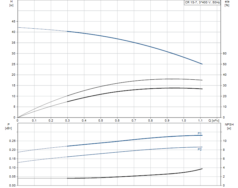 Гидравлические характеристики насоса Grundfos CR 1S-7 A-FGJ-A-V-HQQV артикул: 96556409