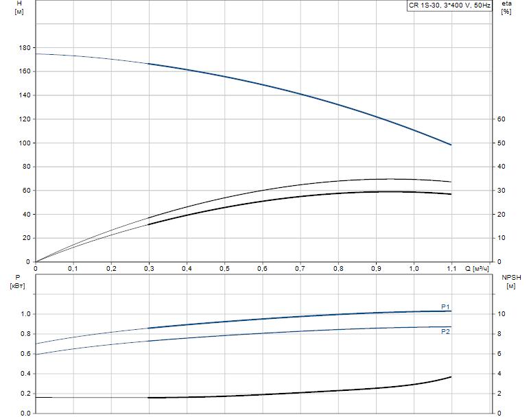 Гидравлические характеристики насоса Grundfos CR 1S-30 A-FGJ-A-V-HQQV артикул: 96556423