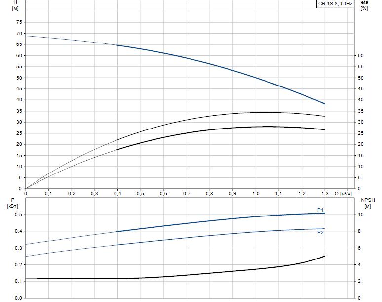 Гидравлические характеристики насоса Grundfos CR 1S-8 A-A-A-E-HQQE артикул: 96556917