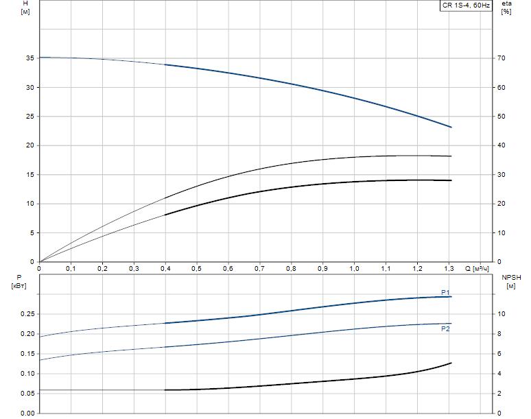 Гидравлические характеристики насоса Grundfos CR 1S-4 A-FGJ-A-E-HQQE артикул: 96556968