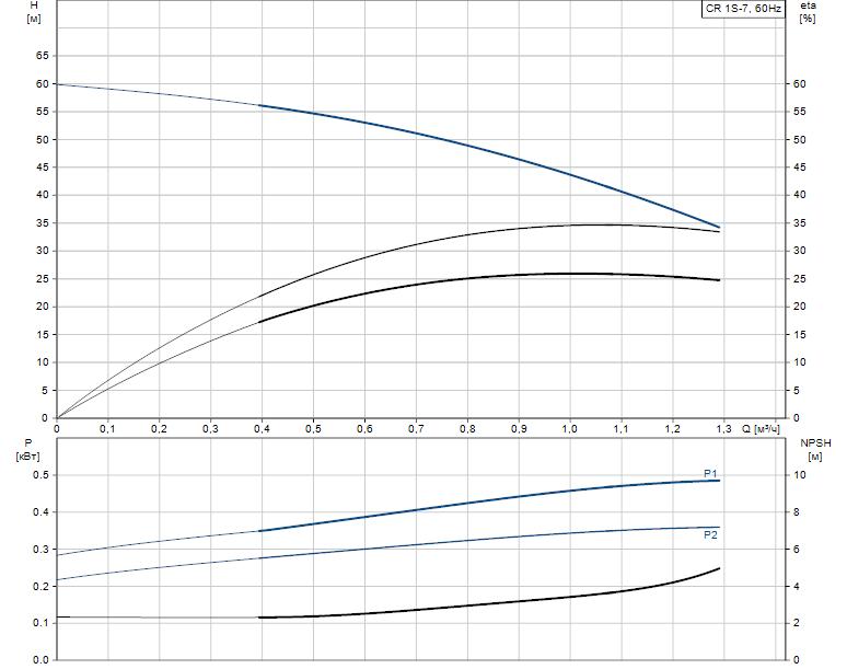 Гидравлические характеристики насоса Grundfos CR 1S-7 A-FGJ-A-E-HQQE артикул: 96556971