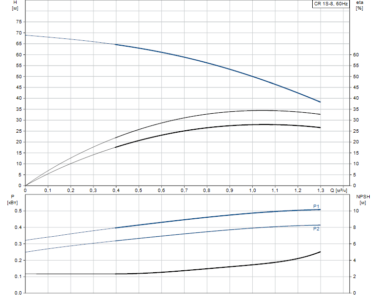Гидравлические характеристики насоса Grundfos CR 1S-8 A-FGJ-A-E-HQQE артикул: 96556972