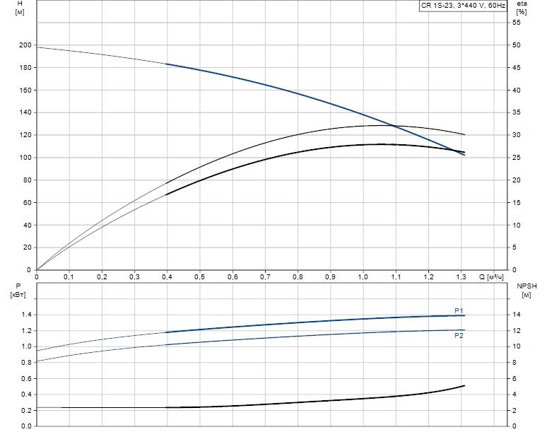 Гидравлические характеристики насоса Grundfos CR 1S-23 A-FGJ-A-E-HQQE артикул: 96556983
