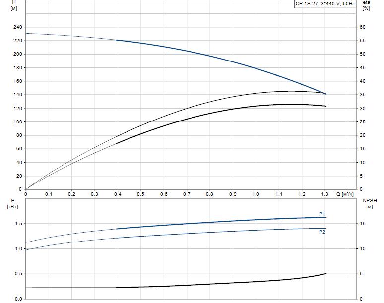 Гидравлические характеристики насоса Grundfos CR 1S-27 A-FGJ-A-E-HQQE артикул: 96556985