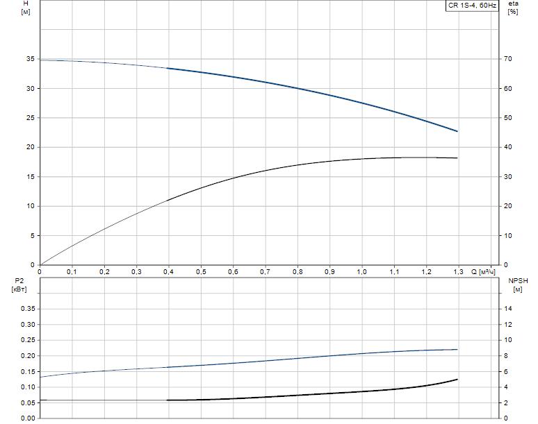 Гидравлические характеристики насоса Grundfos CR 1S-4 A-A-A-E-HQQE артикул: 96557620