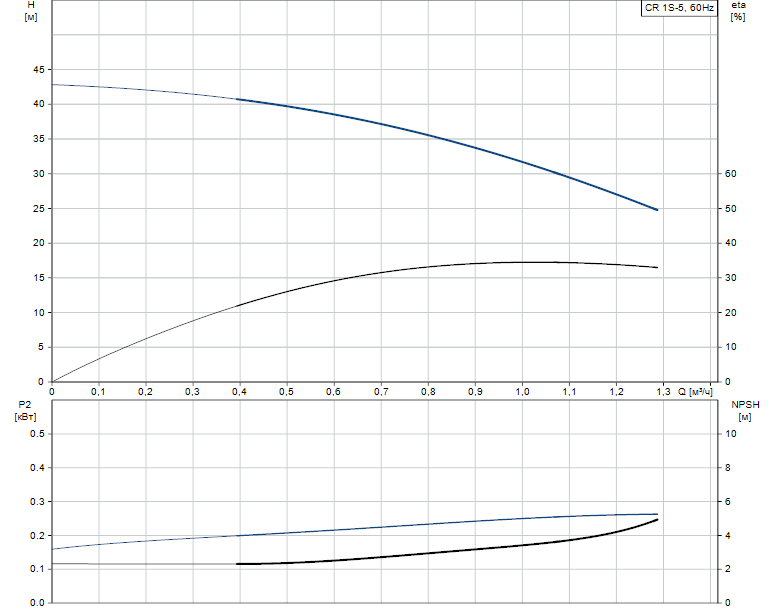 Гидравлические характеристики насоса Grundfos CR 1S-5 A-A-A-E-HQQE артикул: 96557621