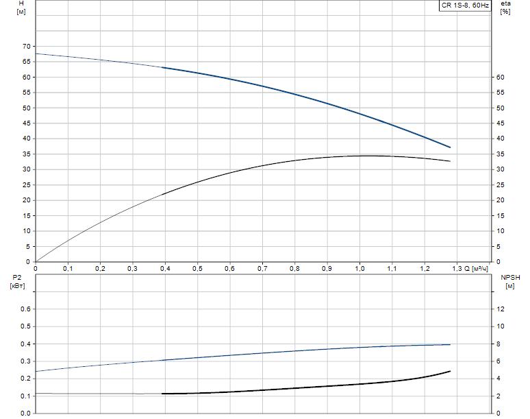 Гидравлические характеристики насоса Grundfos CR 1S-8 A-A-A-E-HQQE артикул: 96557624
