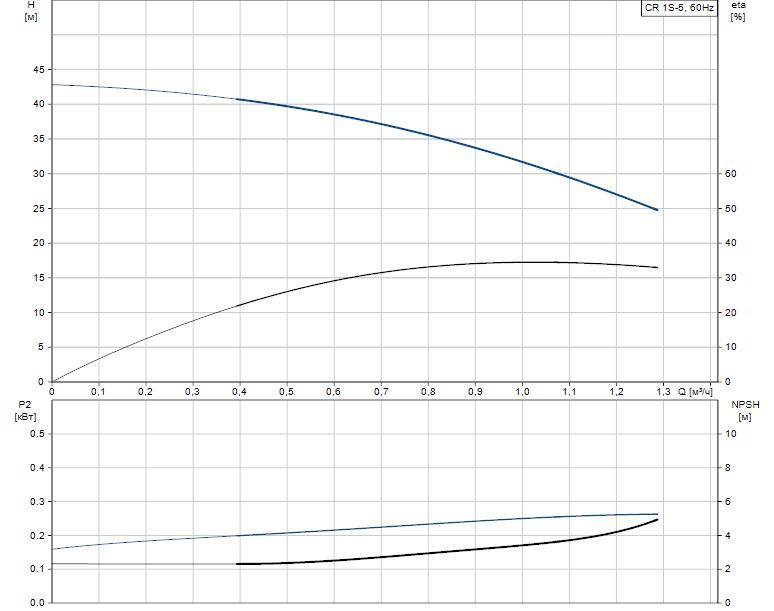 Гидравлические характеристики насоса Grundfos CR 1S-5 A-A-A-V-HQQV артикул: 96557655