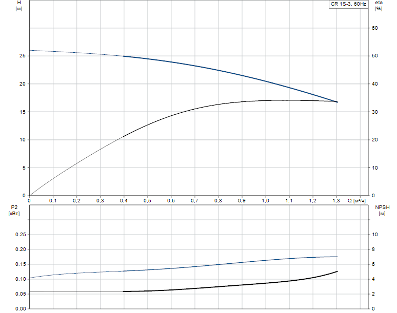 Гидравлические характеристики насоса Grundfos CR 1S-3 A-FGJ-A-E-HQQE артикул: 96557672
