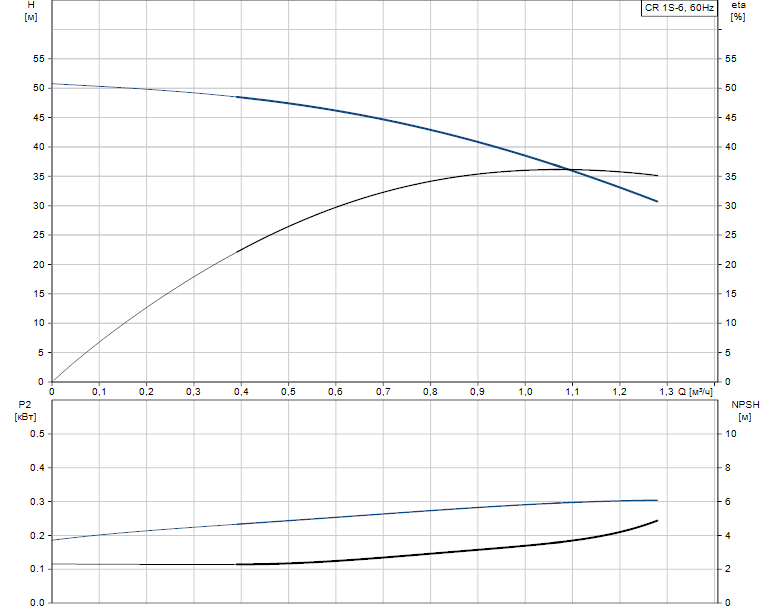 Гидравлические характеристики насоса Grundfos CR 1S-6 A-FGJ-A-V-HQQV артикул: 96557745