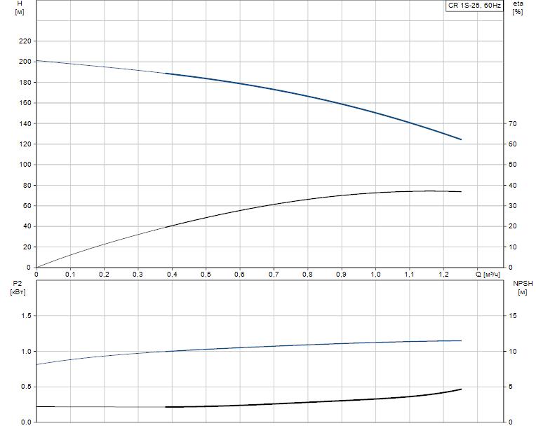 Гидравлические характеристики насоса Grundfos CR 1S-25 A-FGJ-A-E-HQQE артикул: 96560802